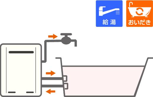 ガスふろ給湯器(浴室隣接設置タイプ)*2つ穴イメージ