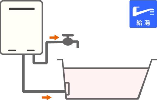 ガス給湯器(高温水供給式タイプ)イメージ