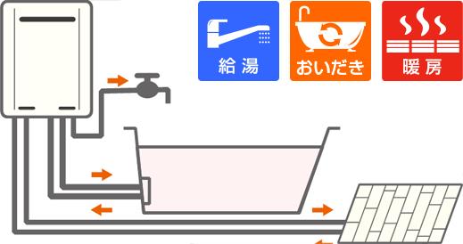 ガス給湯暖房用熱源機イメージ