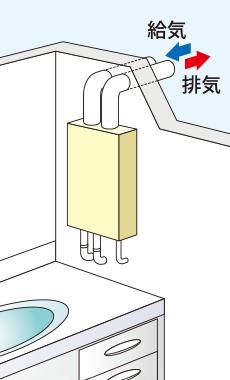 強制給排気型(上方給排気 FF型)イメージ