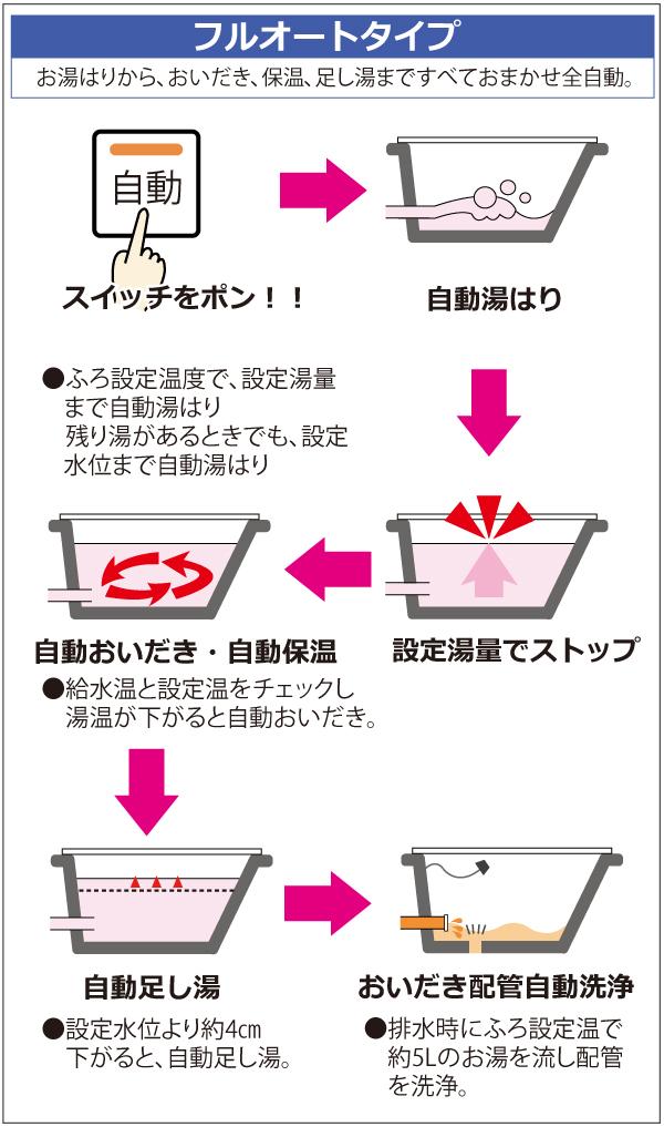 フルオートタイプ。スイッチひとつで、お湯はりから保温、自動足し湯まですべておまかせ全自動。浴槽の栓を抜くだけで、配管をきれいなお湯でサッと洗浄します。