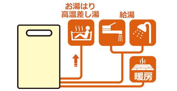 ガス温水暖房付給湯器(高温水供給式 クイックオート)
