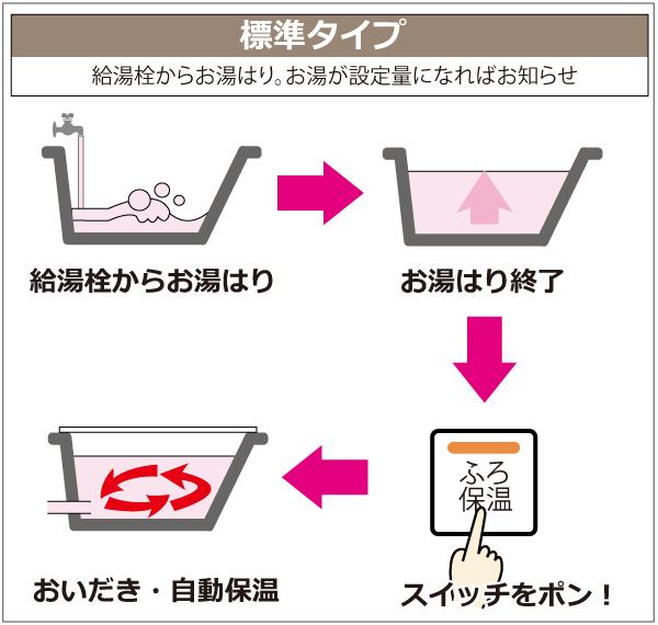 給湯栓からお湯はり。お湯が設定量になればお知らせ