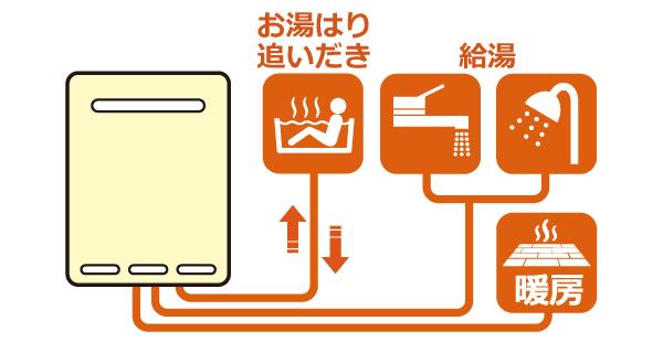 給湯暖房用熱源機。ガス温水暖房付ふろ給湯器。シャワーやキッチンなどへの給湯と、浴槽への自動湯はりや追いだき機能を備え、また、浴室暖房乾燥機や床暖房(機種によって床暖房への接続可能系統数は変わってきます)などへの給湯+追焚+温水暖房が出来るタイプ