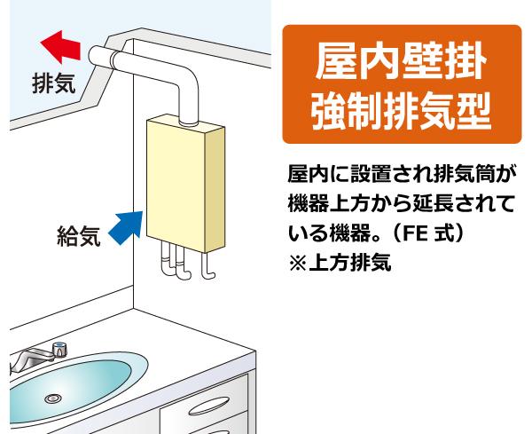 屋内壁掛強制排気型(FE式)。屋内に設置され排気筒が機器上方から延長されている機器。(上方給排気 FE  式)
