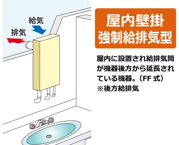 屋内壁掛強制給排気型(FF式)。屋内に設置され給排気筒が機器後方から延長されている機器。(後方給排気   FF式)