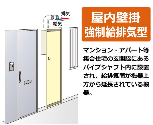 屋内壁掛強制給排気型(FF式)。マンション・アパート等、集合住宅の玄関脇にあるパイプシャフト内に設置 され、給排気筒が機器上方から延長されている機器。