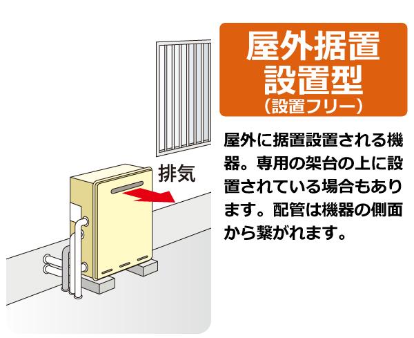 屋外据置設置(設置フリー)。屋外に据置設置される機器。専用の架台の上に設置されている場合もあります  。配管は機器の側面から繋がれます。