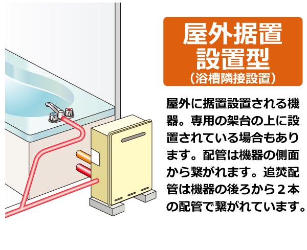 屋外据置設置(浴槽隣接設置)。屋外に据置設置される機器。専用の架台の上に設置されている場合もあります  。配管は機器の側面から繋がれます。追焚配管は機器の後ろから2本の配管で繋がれています。