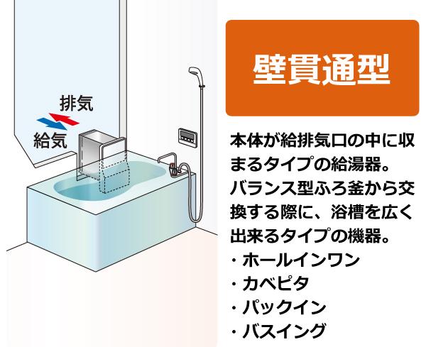 壁貫通型。バランス型ふろ釜から交換する際に、浴槽を広く出来るタイプの機器。(ホールインワン、カベピ  タ、パックイン、バスイング ※メーカーによって名称が異なります)