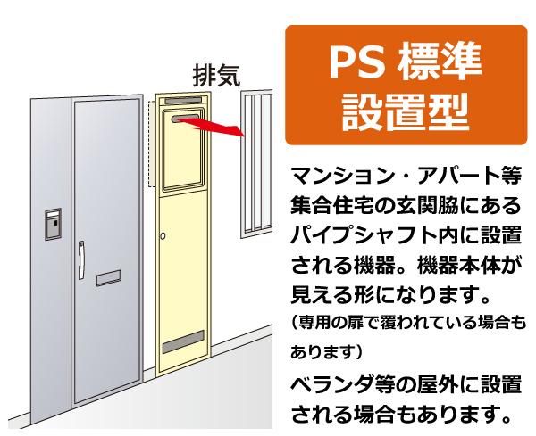 PS標準設置型。マンション・アパート等集合住宅の玄関脇にあるパイプシャフト内に設置される機器。機器本  体が見える形になります。(専用の扉で覆われている場合もあります)ベランダ等の屋外に設置される場合も  あります。