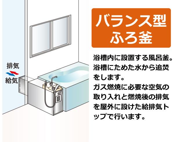 バランス型ふろ釜。浴槽内に設置する風呂釜。浴槽にためた水から追焚をします。 ガス燃焼に必要な空気の取り入れと燃焼後の排気を屋外に設けた給排気トップで行います。