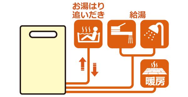 石油給湯暖房熱源機(石油温水暖房付ふろ給湯器)