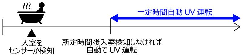 UV除菌運転イメージ