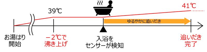 「ゆるやか浴」で体への負担軽減