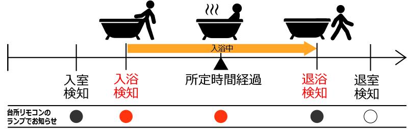 「浴室モニター」で気づき遅れ対策